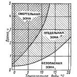 график усредненной выживаемости при различных температурах воды